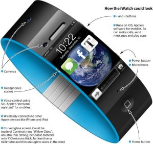 The Magical iWatch with Naturalistic gestures